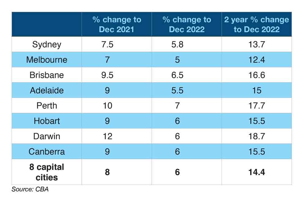 2021 Australia Capital City House Prices